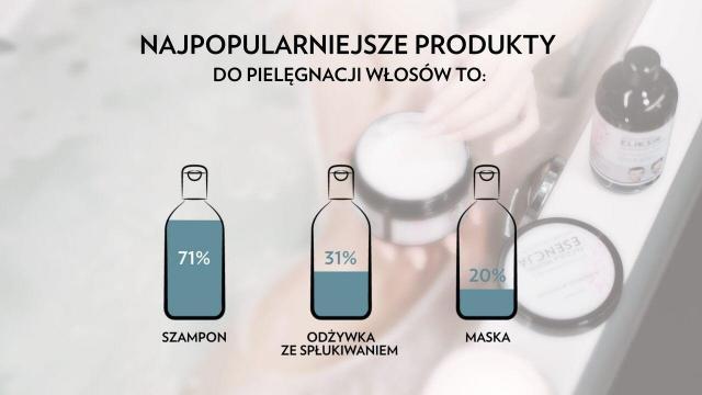 Jak Polacy dbają o włosy? Wyniki badań